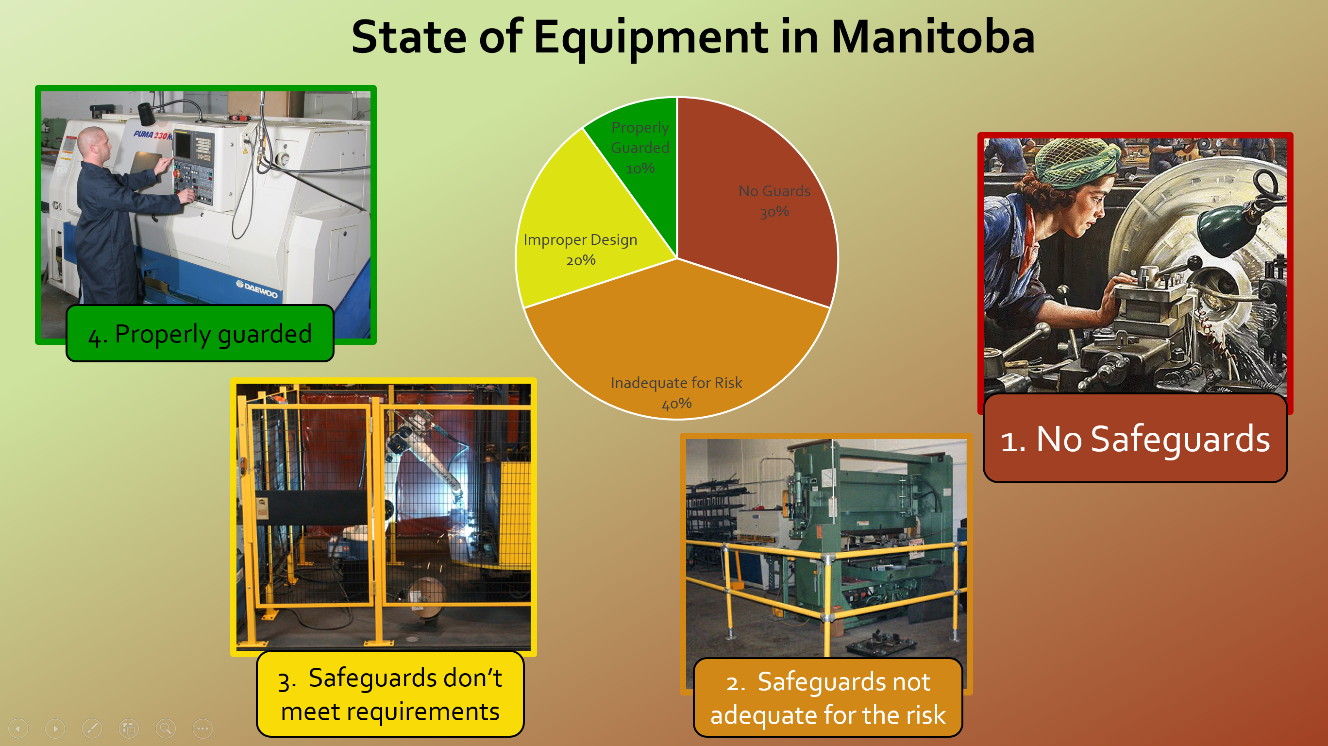 State of Equipment in Manitoba